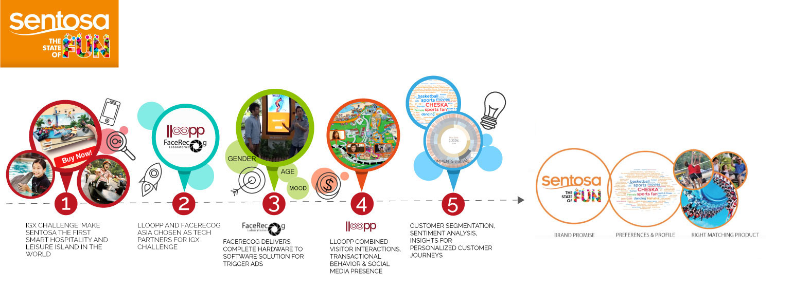 sentosa-infograph6 Customer Journey case study
